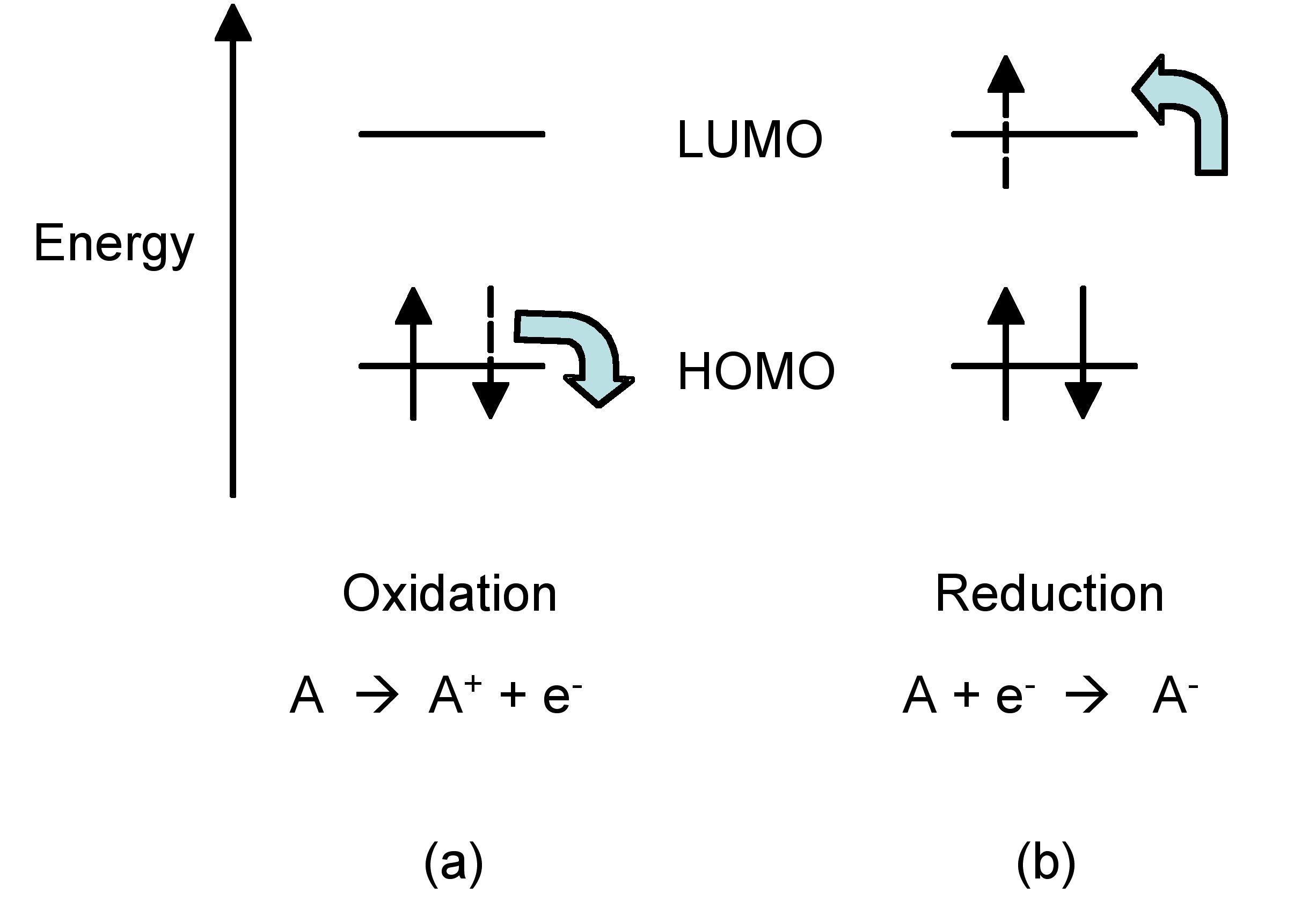 Cyclic Voltammetry Diagrams