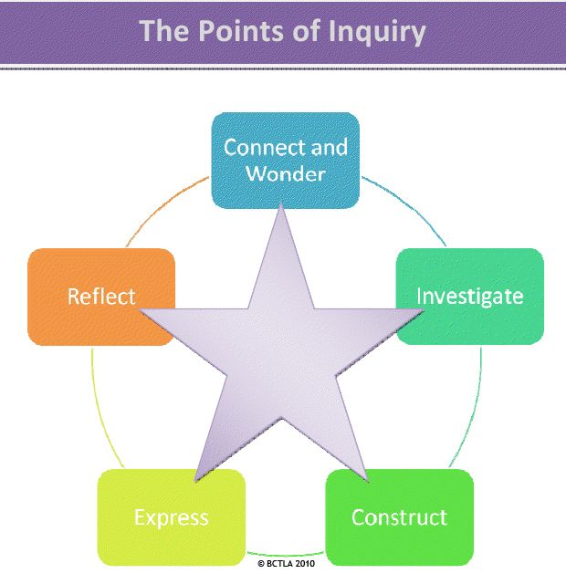 Image result for inquiry project star