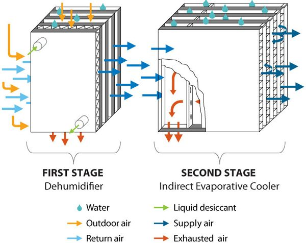 Efficient Air Conditioner Idea Uses Old And New In Design