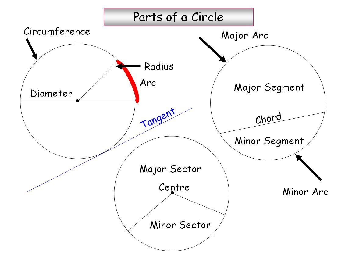 Parts of a circle ks4 maths clearly i missed somthing in 4 parts of a circle ks4 maths hexwebz Gallery