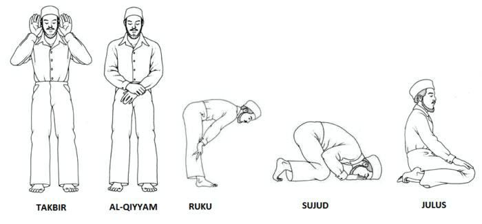Prayer Is The Second Pillar Of Islam So Let The First Thing