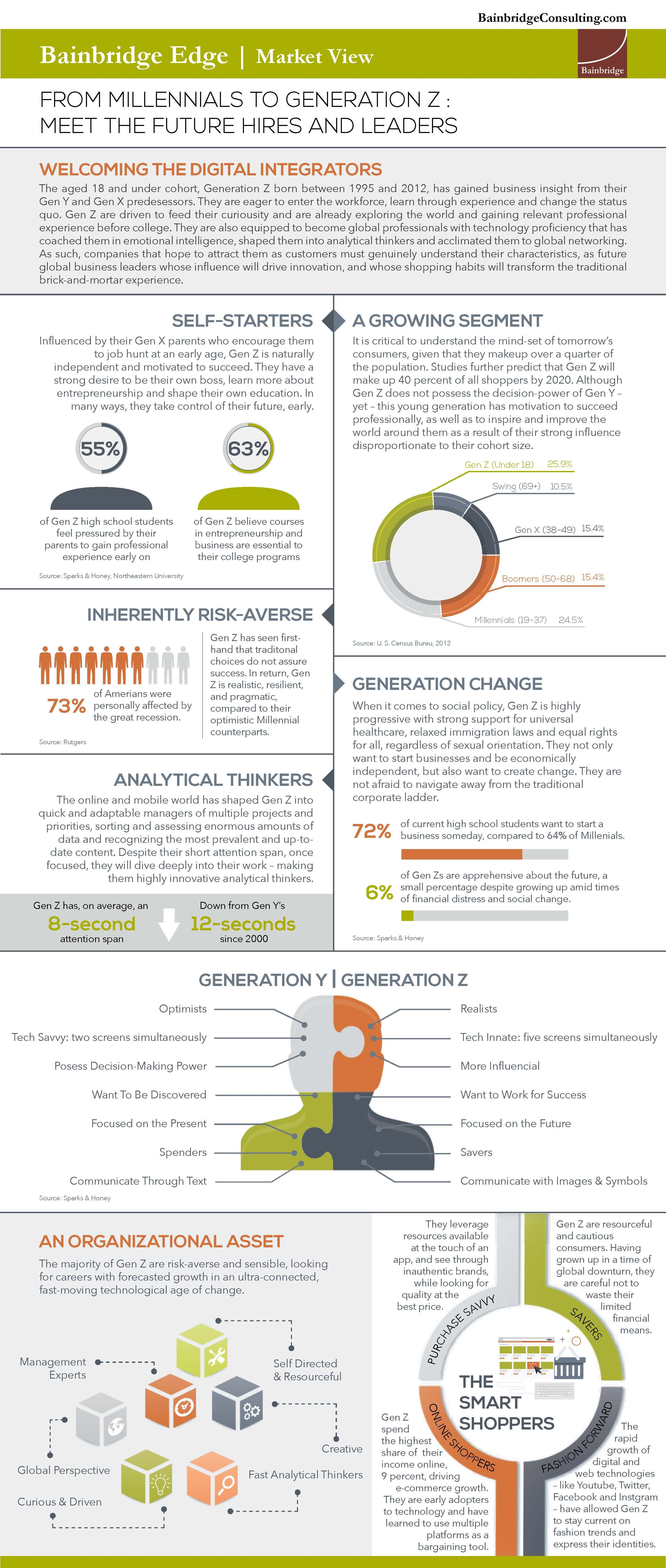 From Millennials To Generation Z Meet The Future Hires And Leaders Bainbridge Consulting Generation Z Gen Z Characteristics Generation