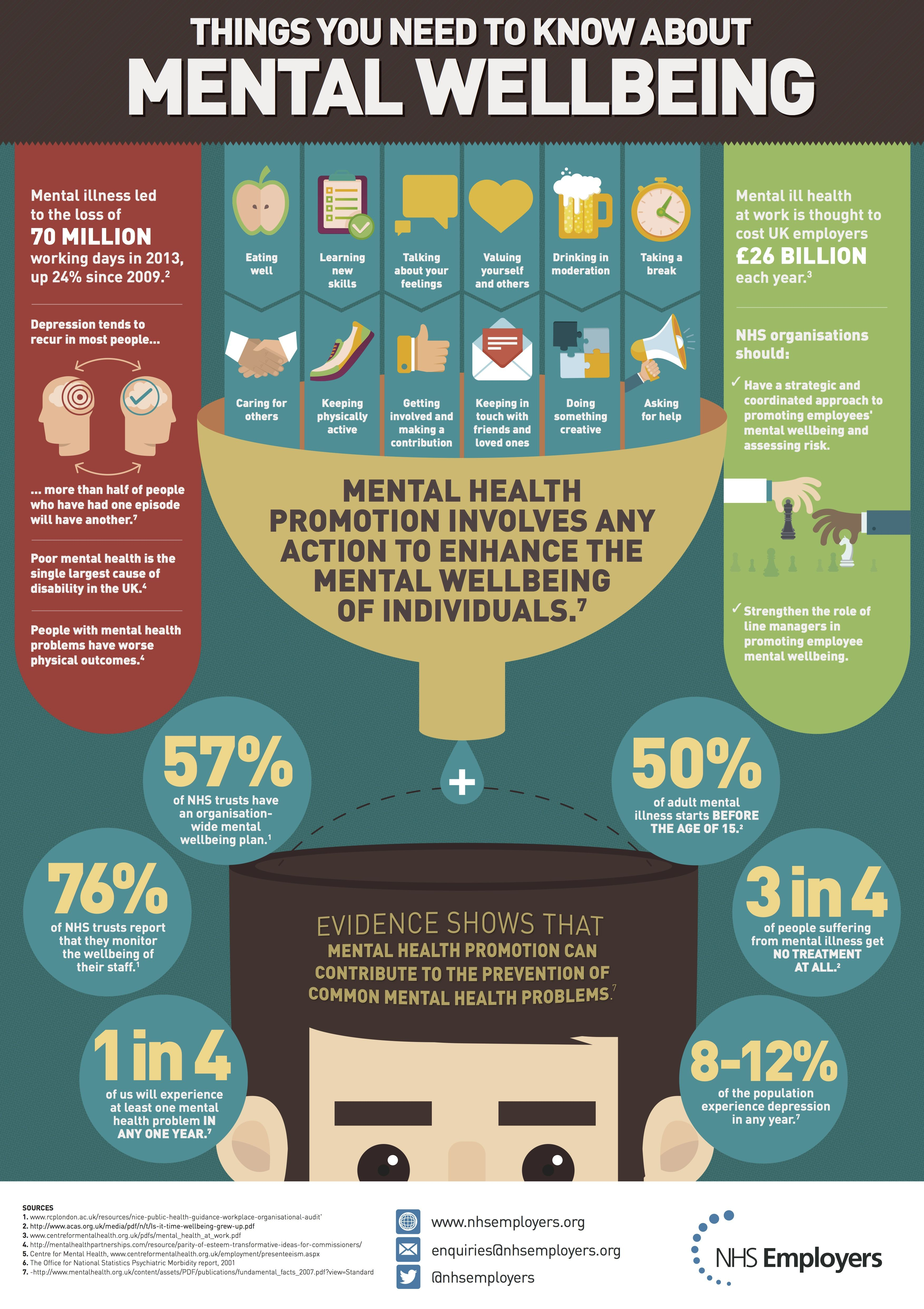 MENTAL HEALTH WELLBEING INFOGRAPHIC Poster | self help ...