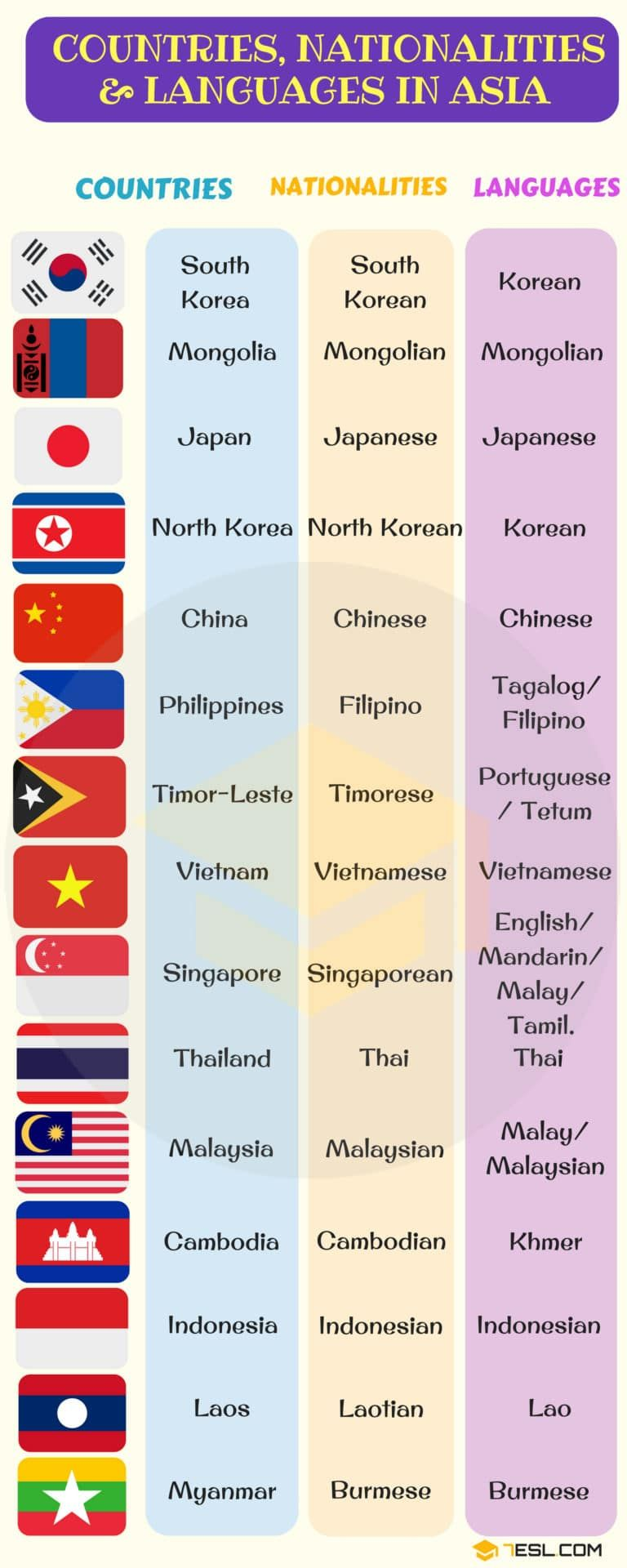 List Of Countries And Nationalities List Of Languages 7esl Language English Vocabulary Korean Language