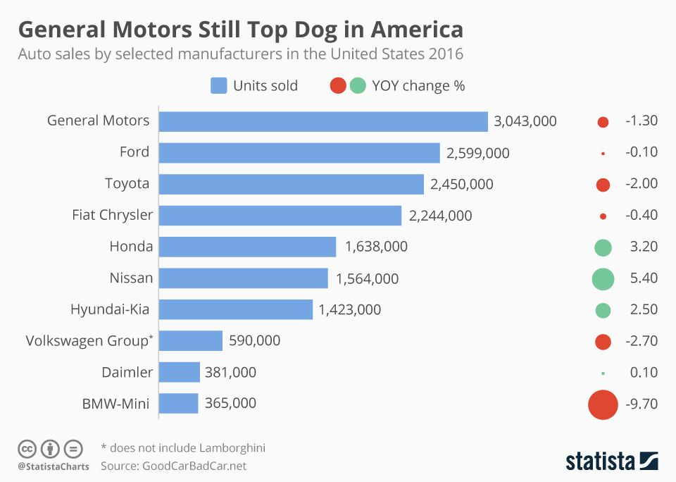 General Motors Still Top Dog In America Infographic General Motors Cars For Sale