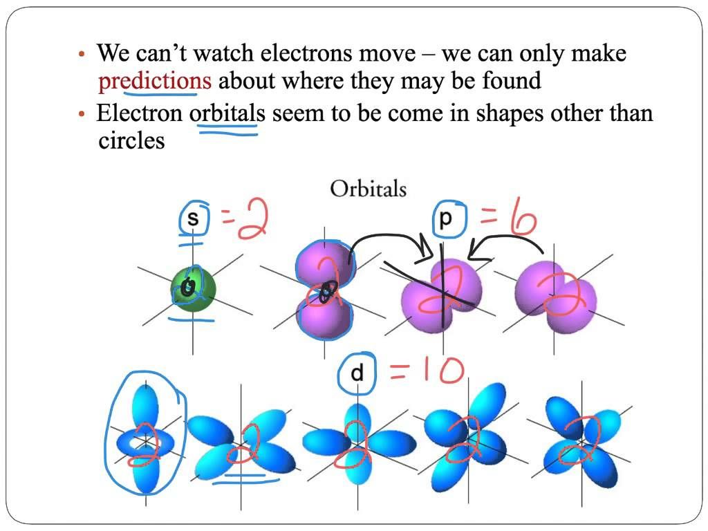 Atomic structure module 73 atomic structure atom