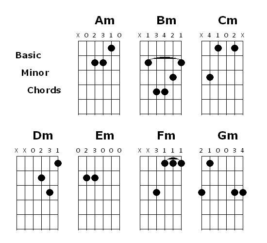 Basic Minor Chords | Guitar in 2018 | Pinterest | Guitars, Guitar ...