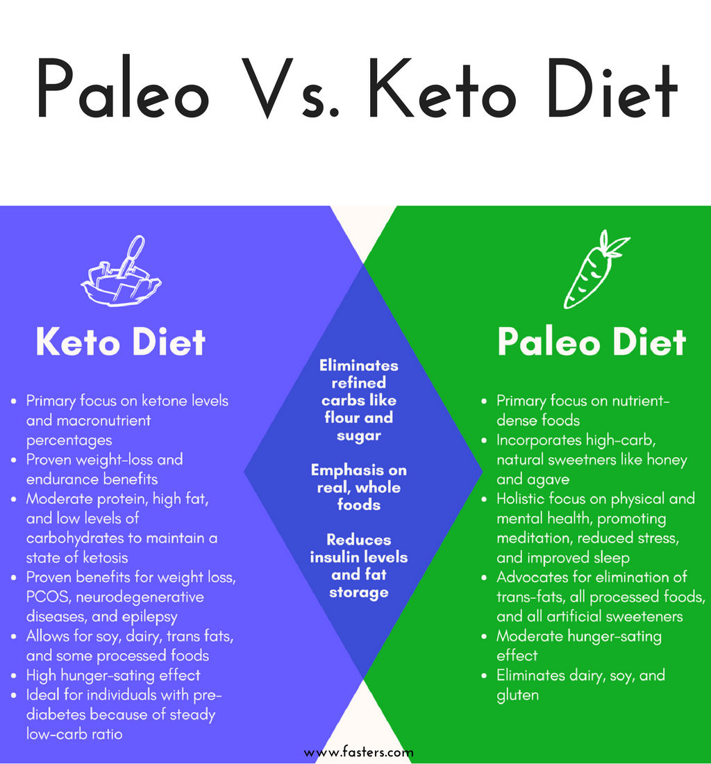 difference between keto diet and paleo