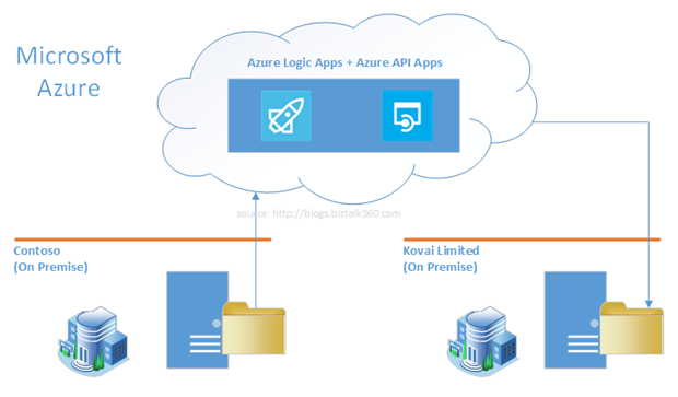 In Depth Look Into Azure API App and Azure Logic App