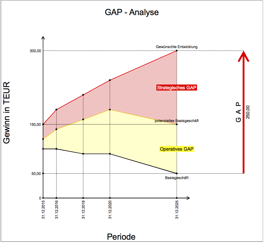GAP-Analyse | Excel - coole Charts und Diagramme | Pinterest ...