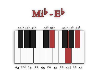 Diagrammes d'accords Majeurs   Piano