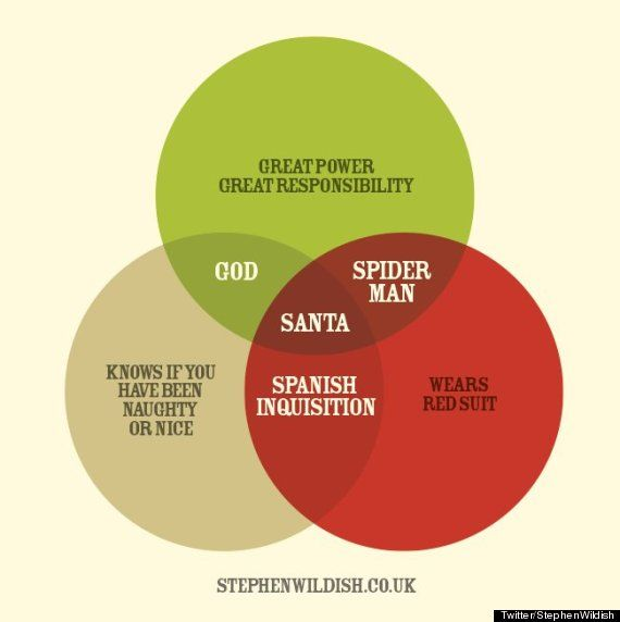 This santa claus venn diagram explains everything venn diagrams this is the best santa claus venn diagram you will see today ccuart Choice Image