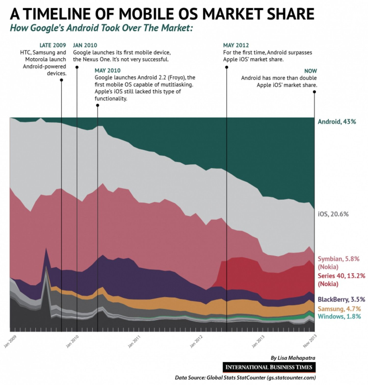 Android Vs Ios A Timeline Infographic Nexus One Mobile