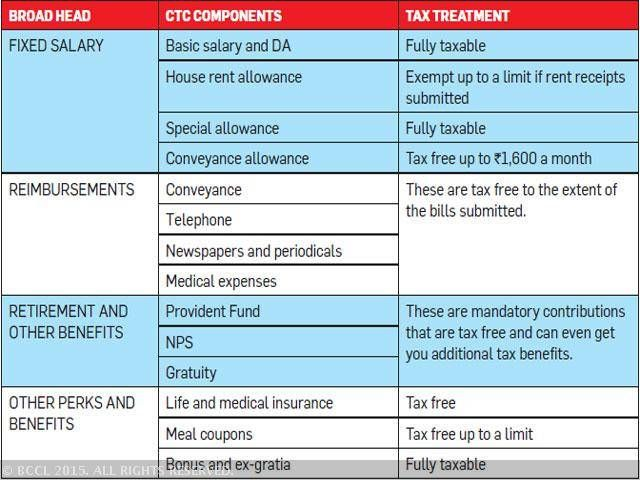 Salary, CTC components and what is taxable   Income Tax