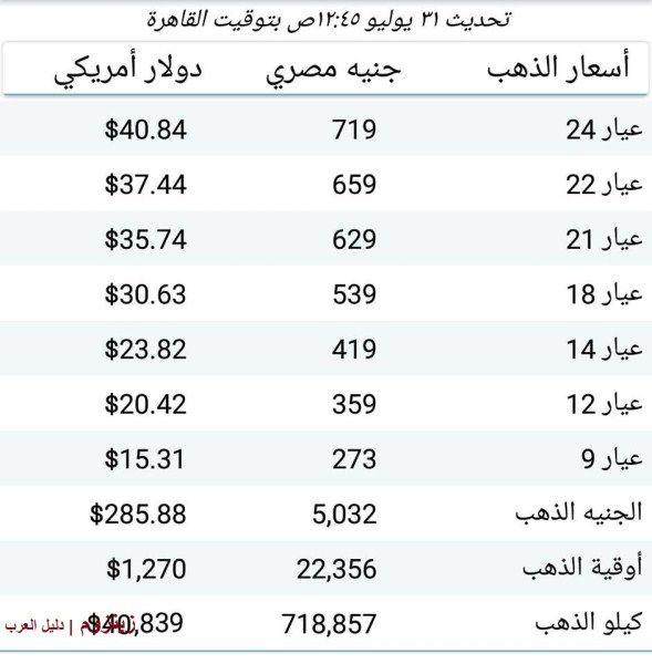 زينزوم دليل العرب سعر الذهب اليوم الثلاثاء 1 8 2017 في السوق المصري Administration Oils
