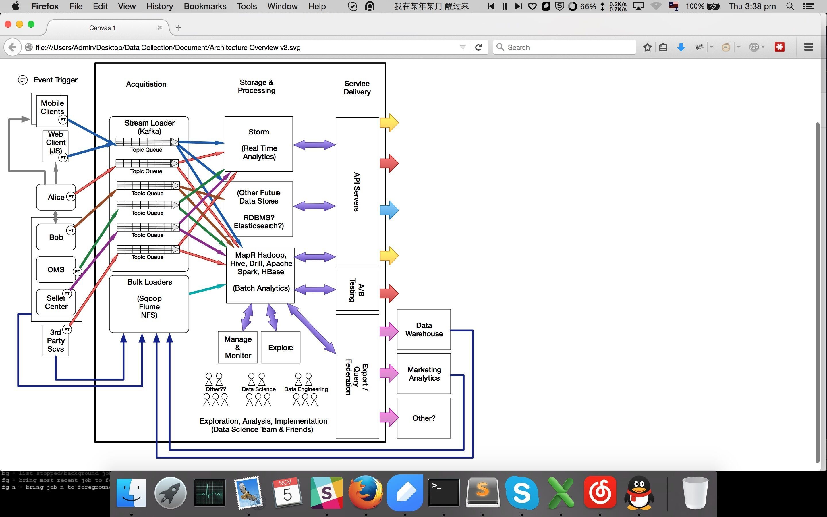 Data Collection Architecture Overview From Sg Data Science Data