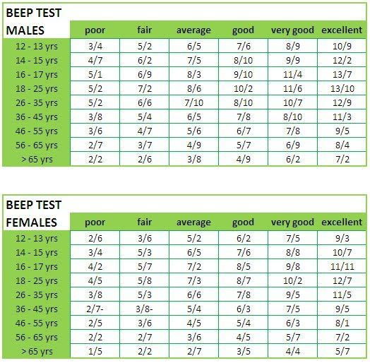 Image Result For Beep Test Norms For Distance Dynamic Education