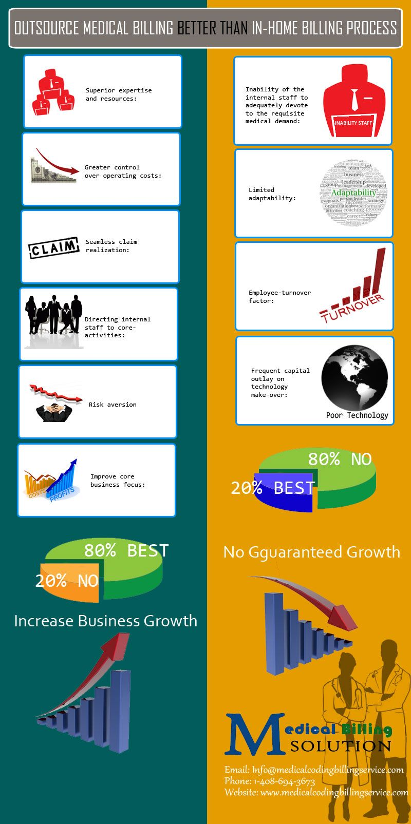 Excellent Knowledge And Resources Outsourced Medical Billing Solutions Include A Tag Of Outstanding Knowledge Medical Billing Healthcare Infographics Medical