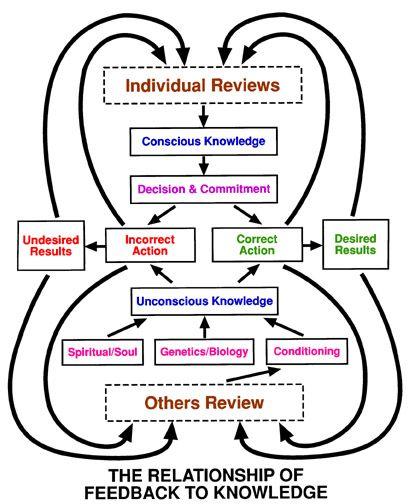 Educational Psychology Interactive Feedback F Feedback