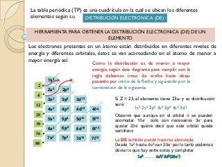 tabla periodica y configuracin electronica