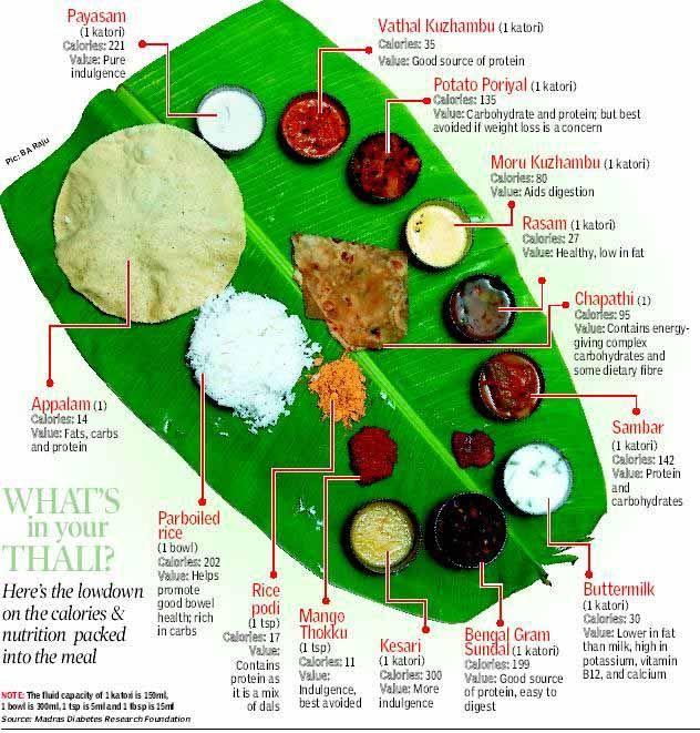 Healthy food essay in tamil
