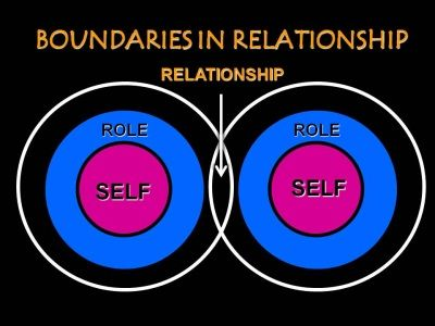 Diagram showing priorities of commitment and boundaries in - relationship diagram