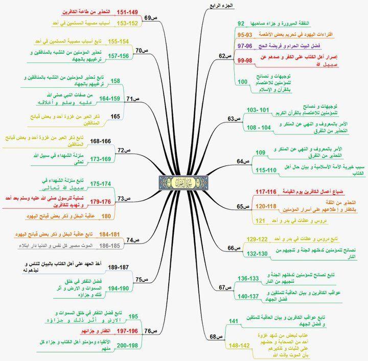 خريطة ذهنية لسورة آل عمران الخريطة الذهنية لحفظ سورة ال عمران خرائط ذهنيه للقران Learn Quran Quran Tafseer Islam Beliefs