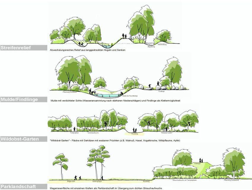 Nature experience space in Munich - verde landschaftsarchitektur