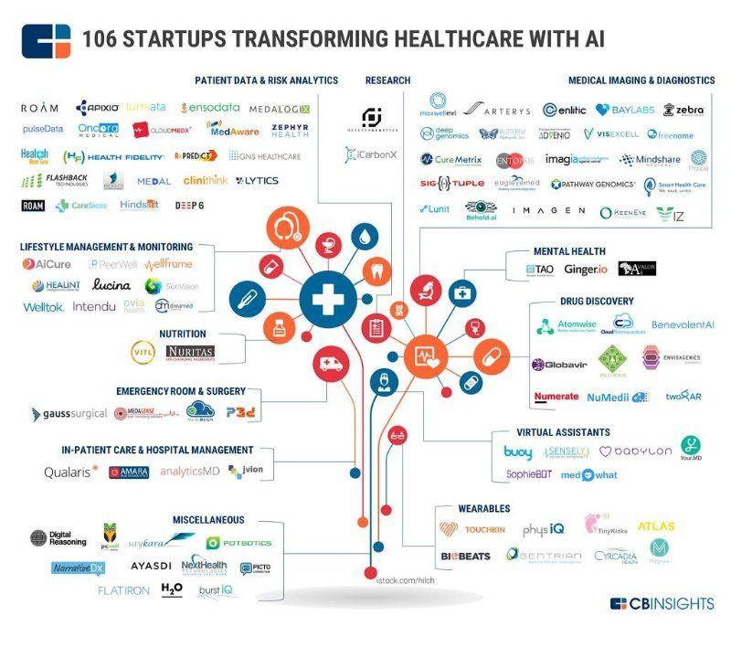 Sign Up Health care, Health tech, Health innovation