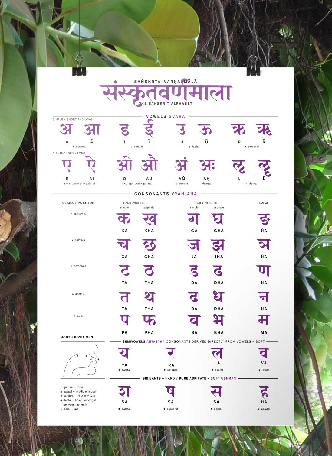 Sanskrit Alphabet Poster On Behance In