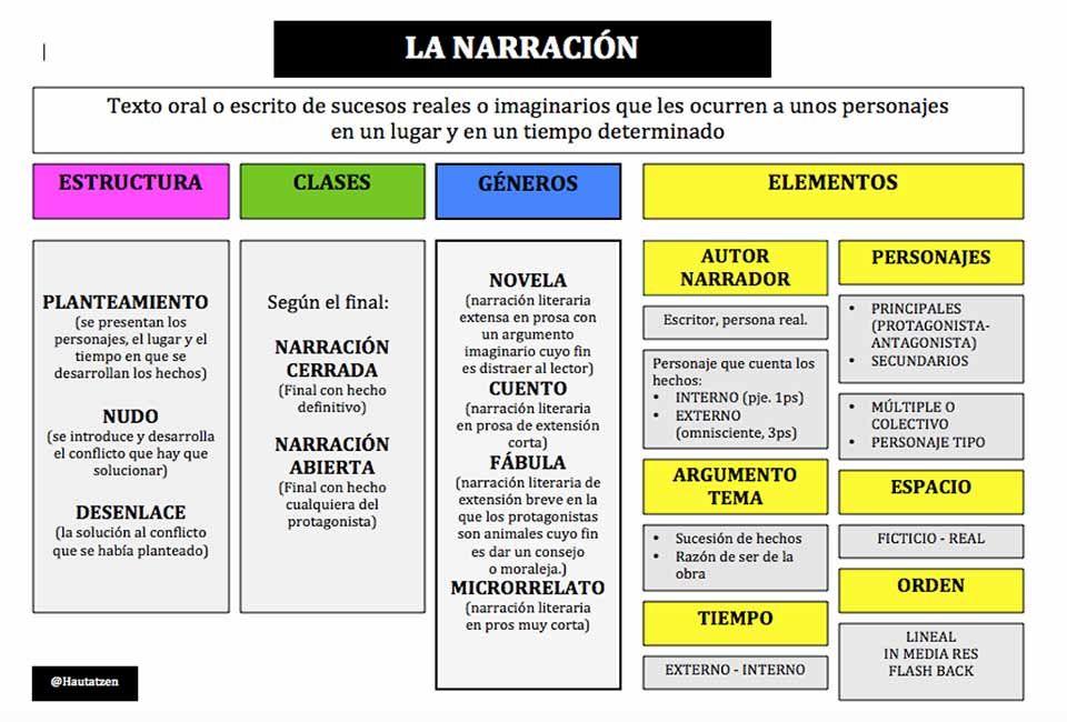Construir Y Deconstruir La Estructura Narrativa Hautatzen Tipos De Texto Textos Narrativos Estructura Narrativa