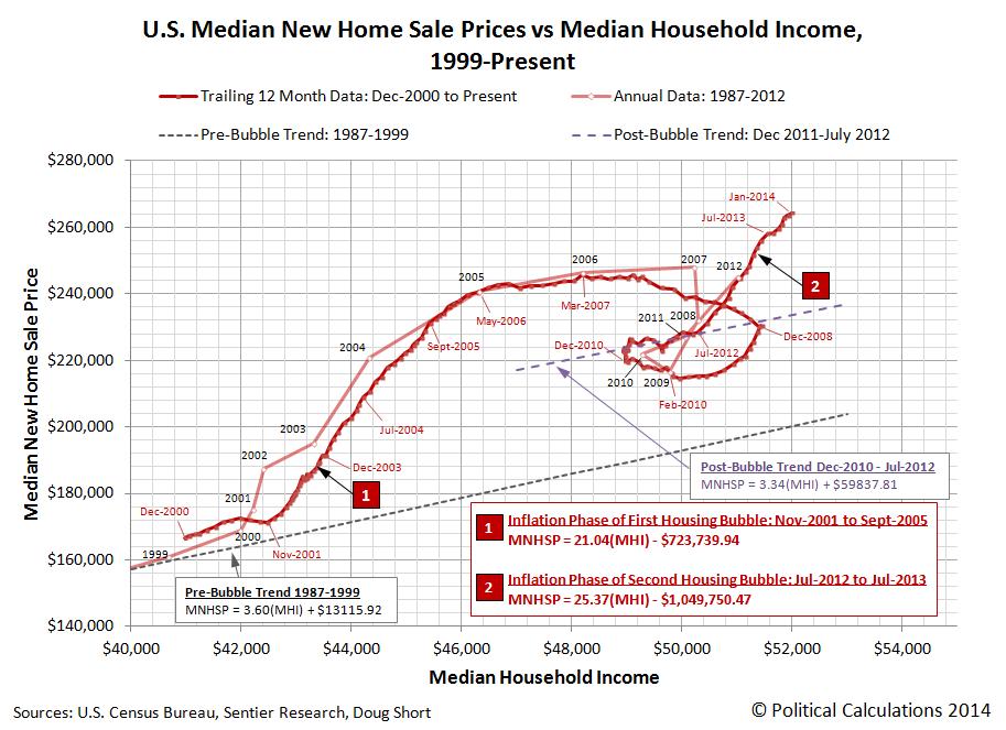 Median Home Prices Vs Median Household Income Dshort