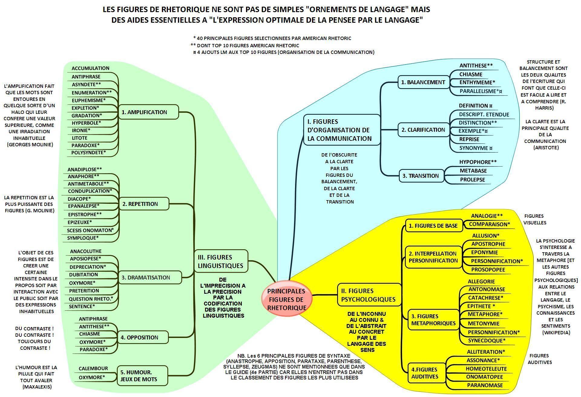 Nouveau Guide Pratique Des Principales Figures De Rhetorique Les Figures De Rhetorique Sont Des Aides Essentielles A Rhetorique Guide Pratique Langage Figure