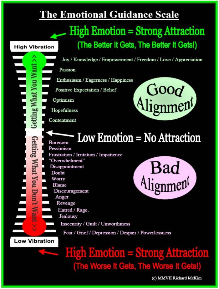 The Emotional Guidance Scale Interesting Things With No Board Yet
