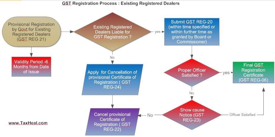 Gst Registration Process Flow Chart Tax Updates Pinterest