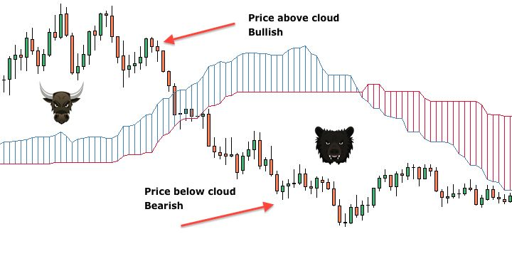 The Kumo Cloud Forex Trading Forex Trading Signals Learning