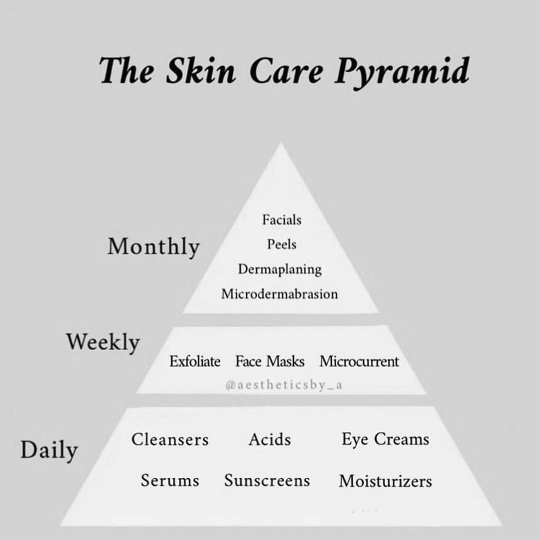 Mayraa Lash Extensions On Instagram The Skin Care Pyramid Facials Skincare Skincaretips Facialtips Esthetici Facial Tips Face Skin Care Face Skin