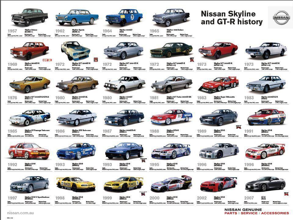 History Of Nissan S Gt R