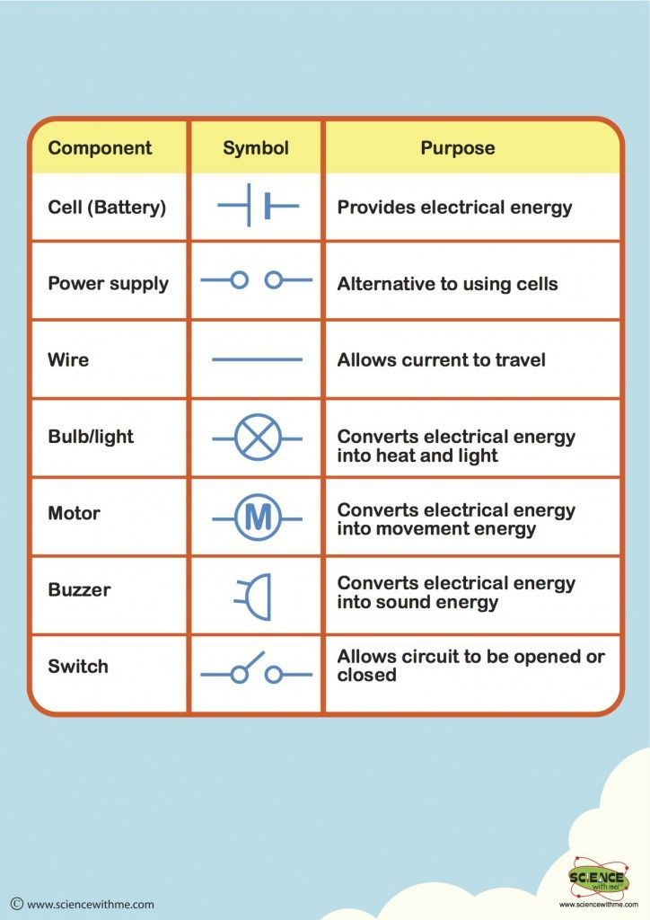 How Do I Draw A Circuit Here Is A Chart To Help You To Understand The Different Circuit Symbols That A Science Electricity Circuits Science Science Curriculum