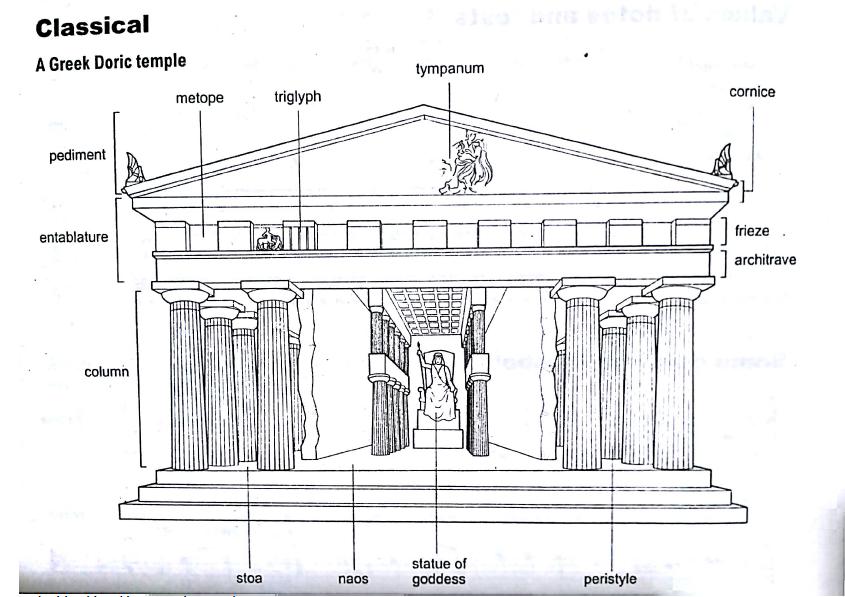 The parts of the Parthenon, a Doric temple. | Art lesson plans ...