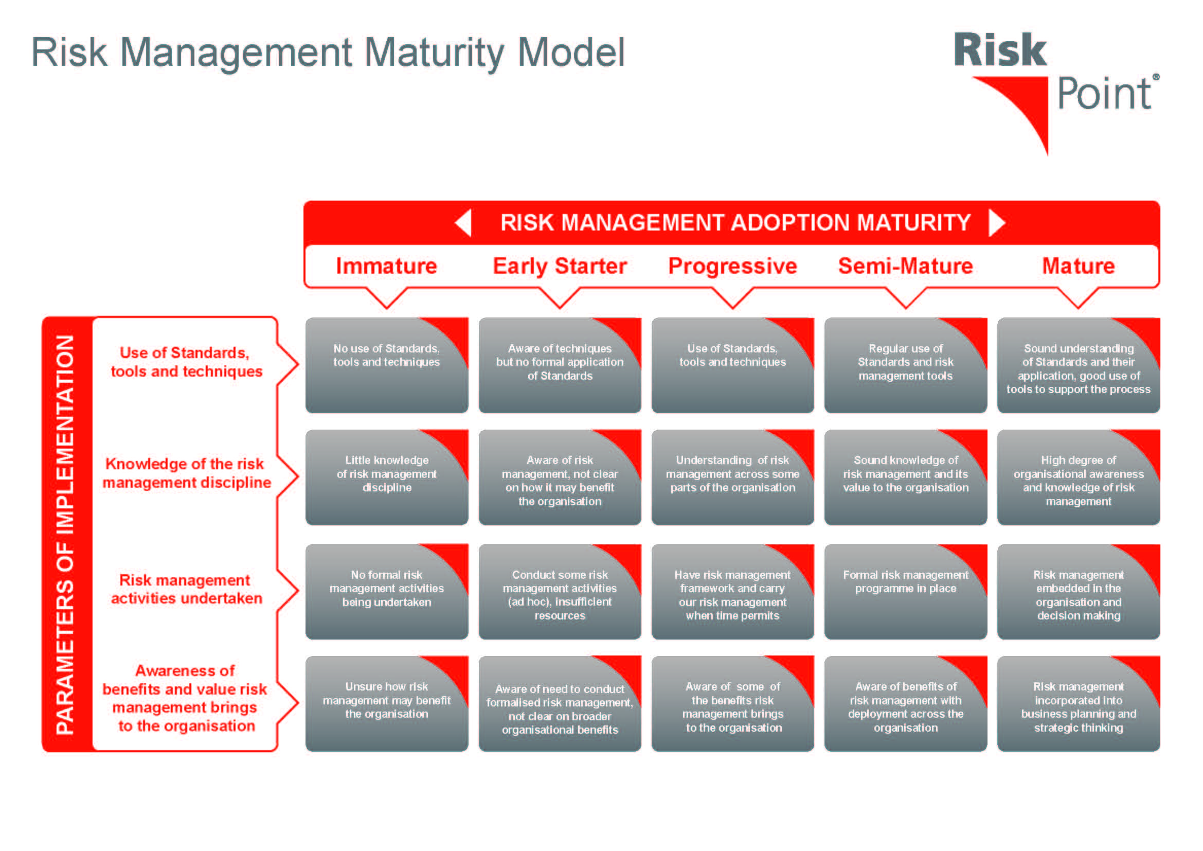 Risk management models for use by