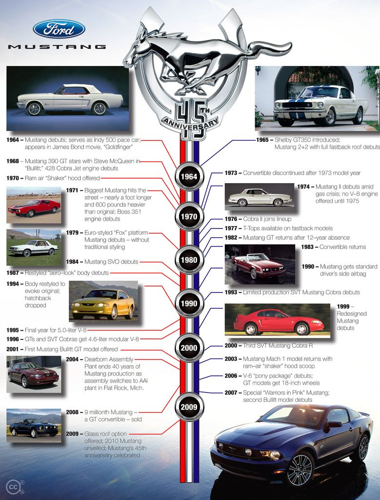 Ford Mustang Timeline 45 Years Ford Mustang Ford Mustang 1964 Mustang