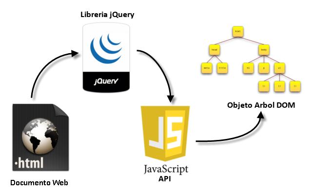 jQuery consiste en un único fichero JavaScript que contiene las funcionalidades comunes de DOM, eventos, efectos y AJAX. Según wikipedia: jQuery es una biblioteca de JavaScript, creada inicialmente...