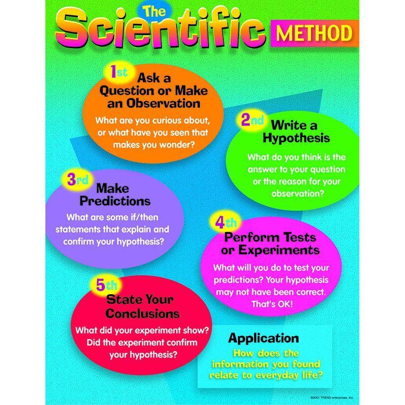 13 Best Scientific Method Unit Ideas Scientific Method Science Lessons Science Classroom