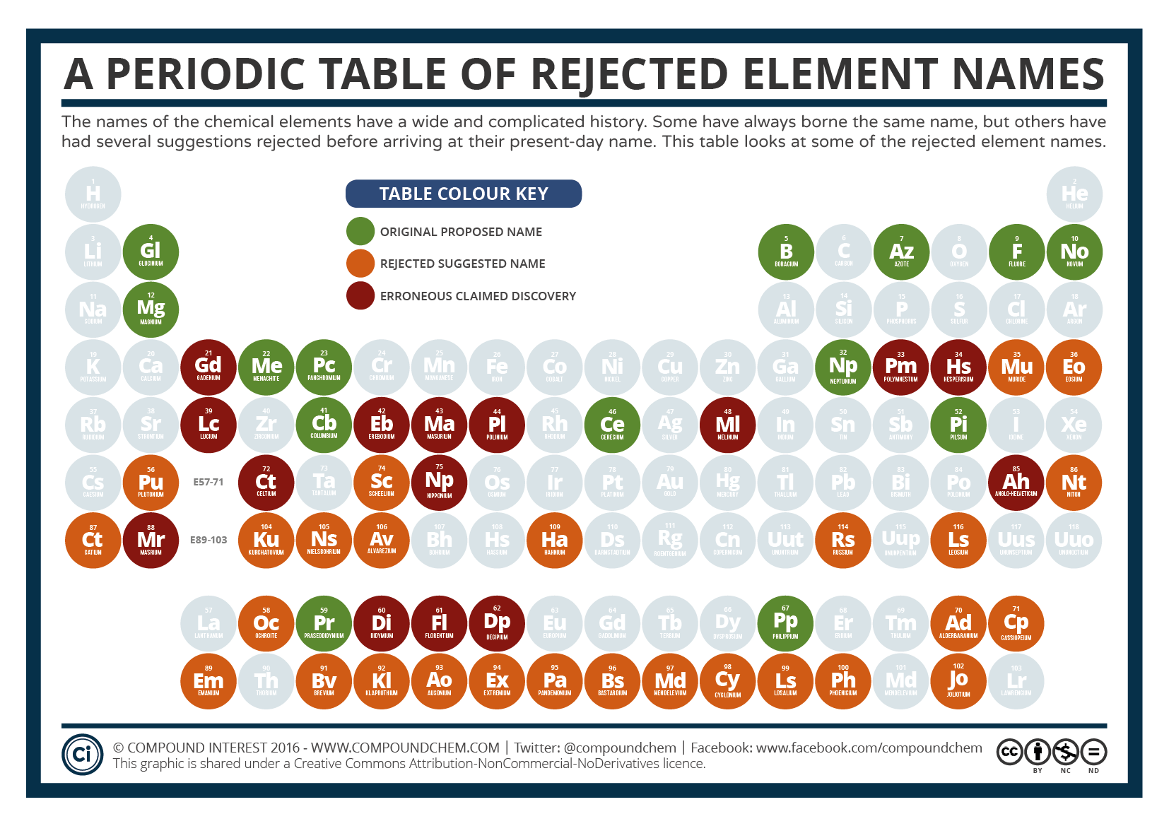 A Periodic Table Of Rejected Element Names