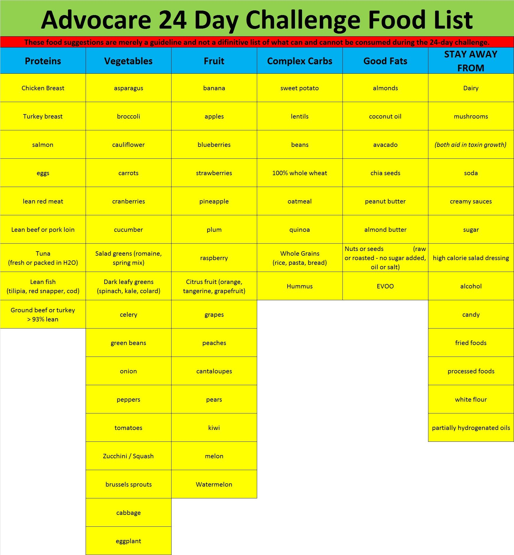 Advocare Cleanse Phase Food List