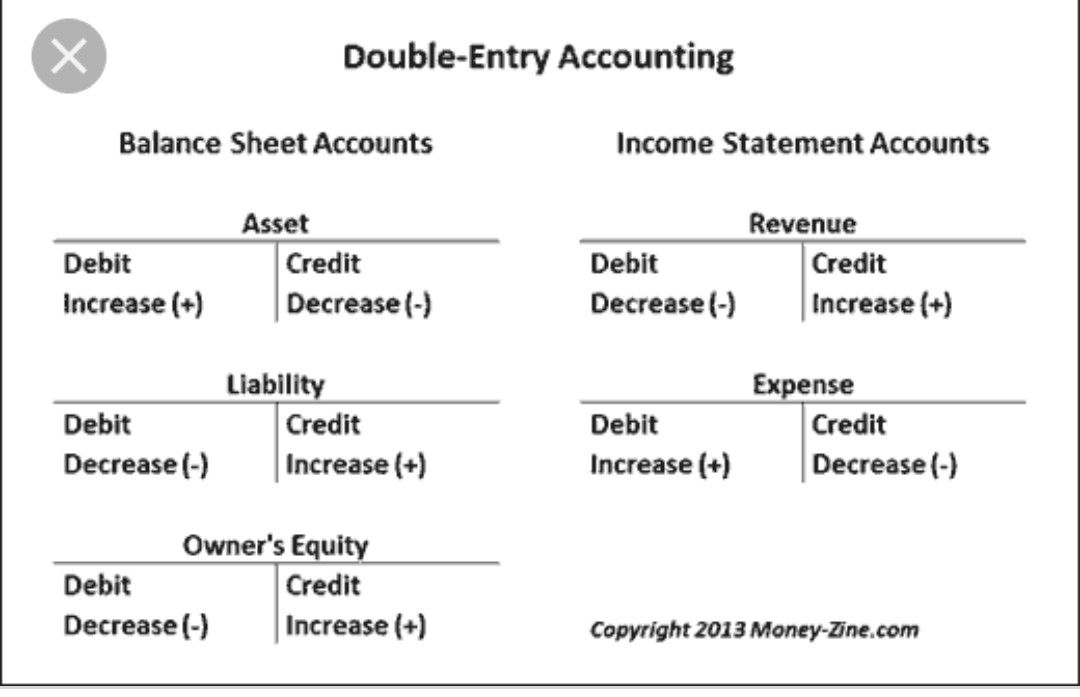 Pin By Zeenat Ismail On Accounting With Images Income