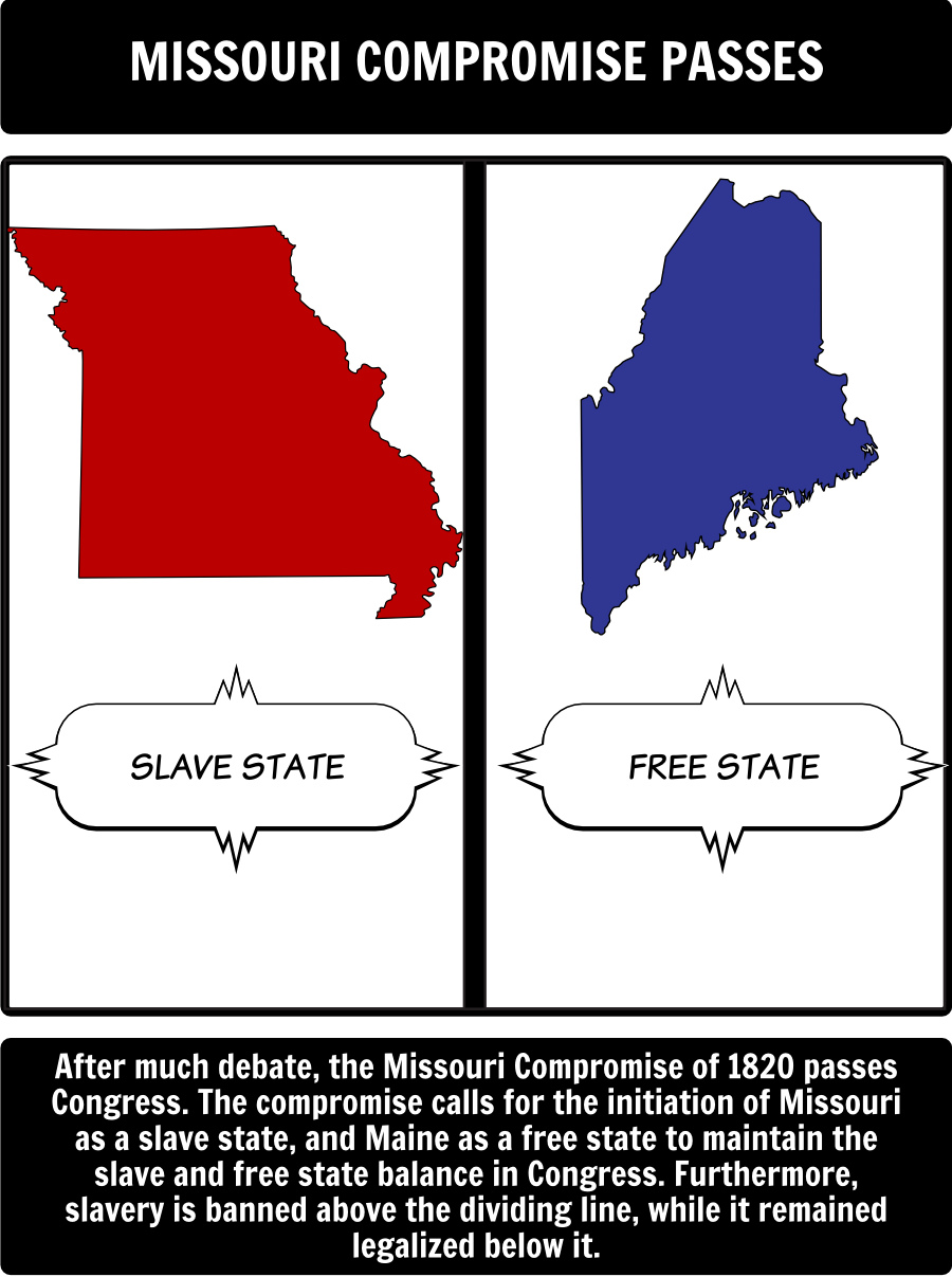 Missouri Compromise of 1820 - Timeline: In this activity, students ...