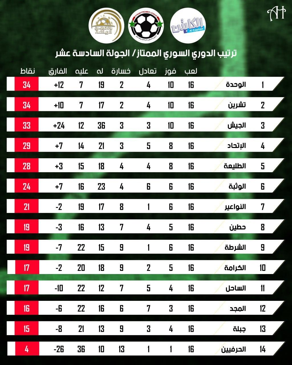 Syrian League Table League Table Design 10 Things