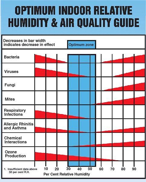 Healthy Humidity Levels